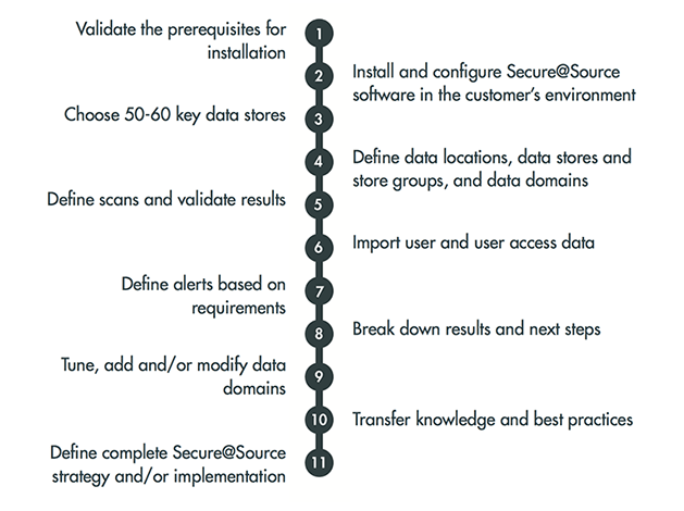 11 steps in Pacific Data Integrators' Secure@Source Implementation
